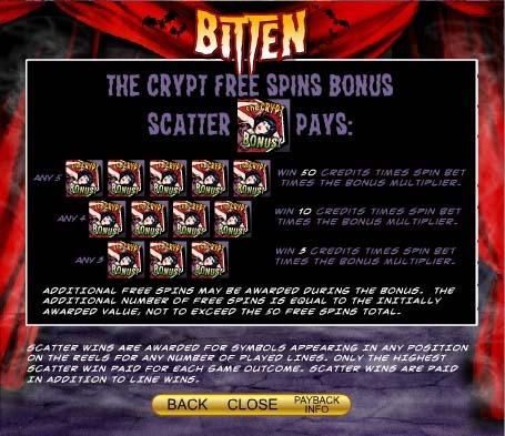 Bitten Slot Paytable