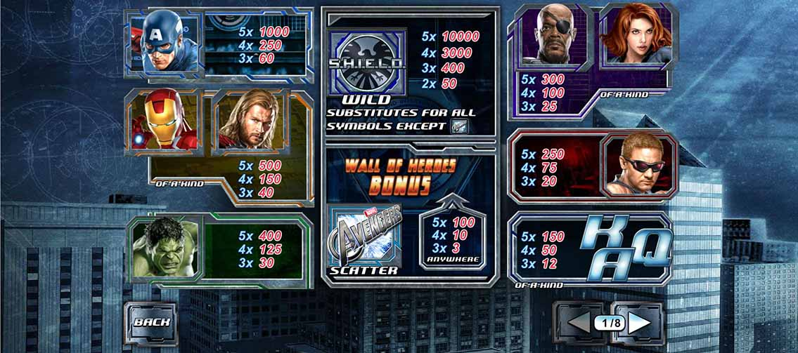 The Avengers Slot Paytable