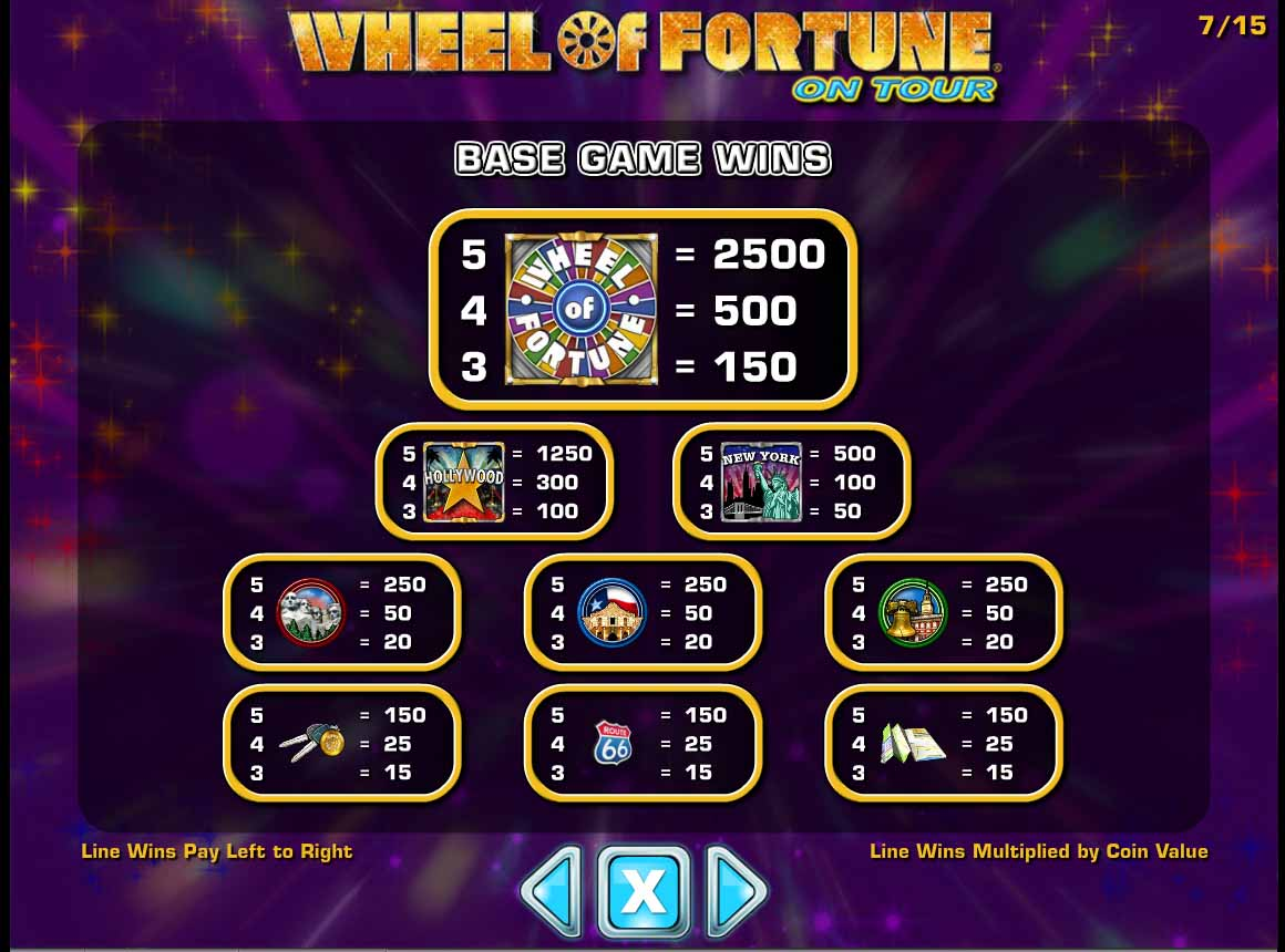 Wheel of Fortune On Tour Slot Paytable