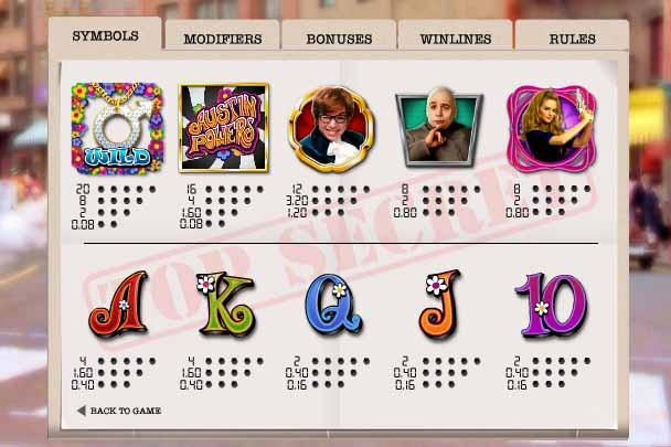 Austin Powers Slot Paytable