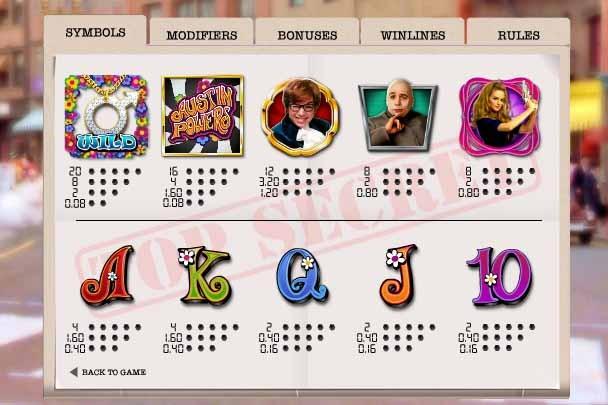 Austin Powers Slot Paytable