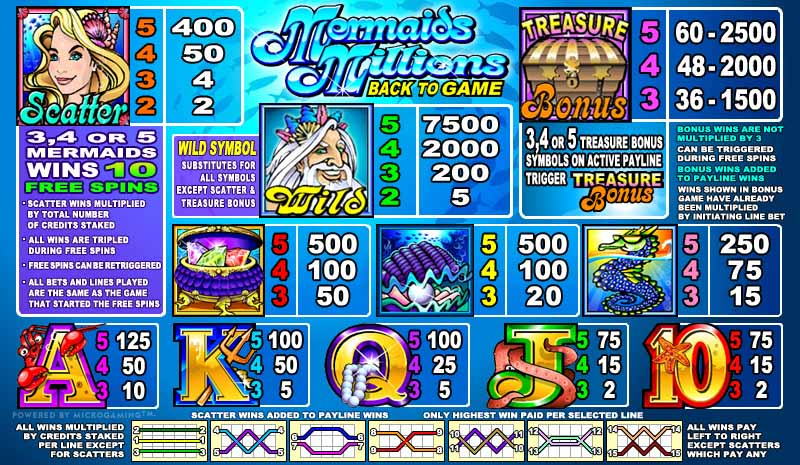 Mermaids Millions Paytable
