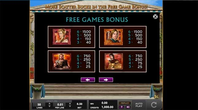 Legends of Troy Slot Paytable