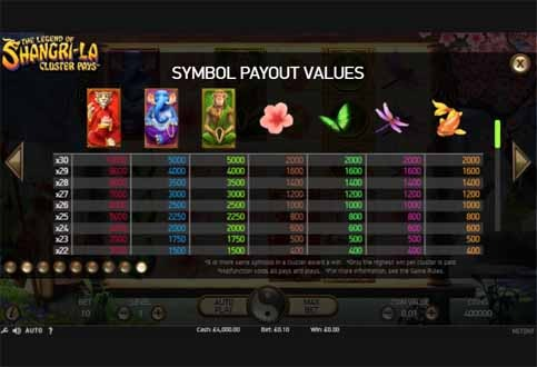 The Legend of Shangri-La Cluster Pays Paytable