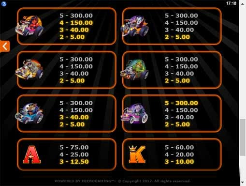 Monster Wheels Slot Paytable