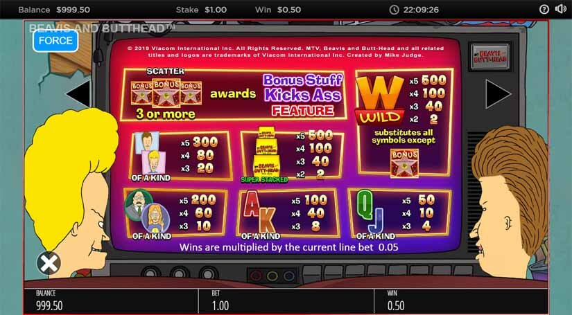 Beavis and Butthead Slot Paytable