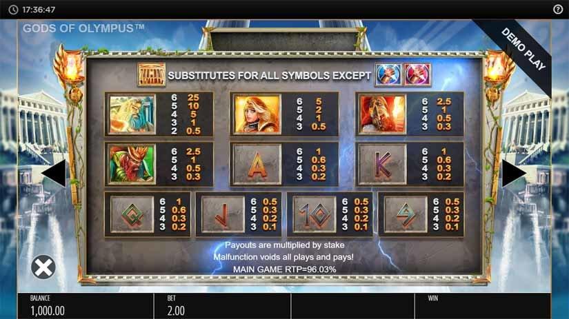 Gods of Olympus Megaways Paytable