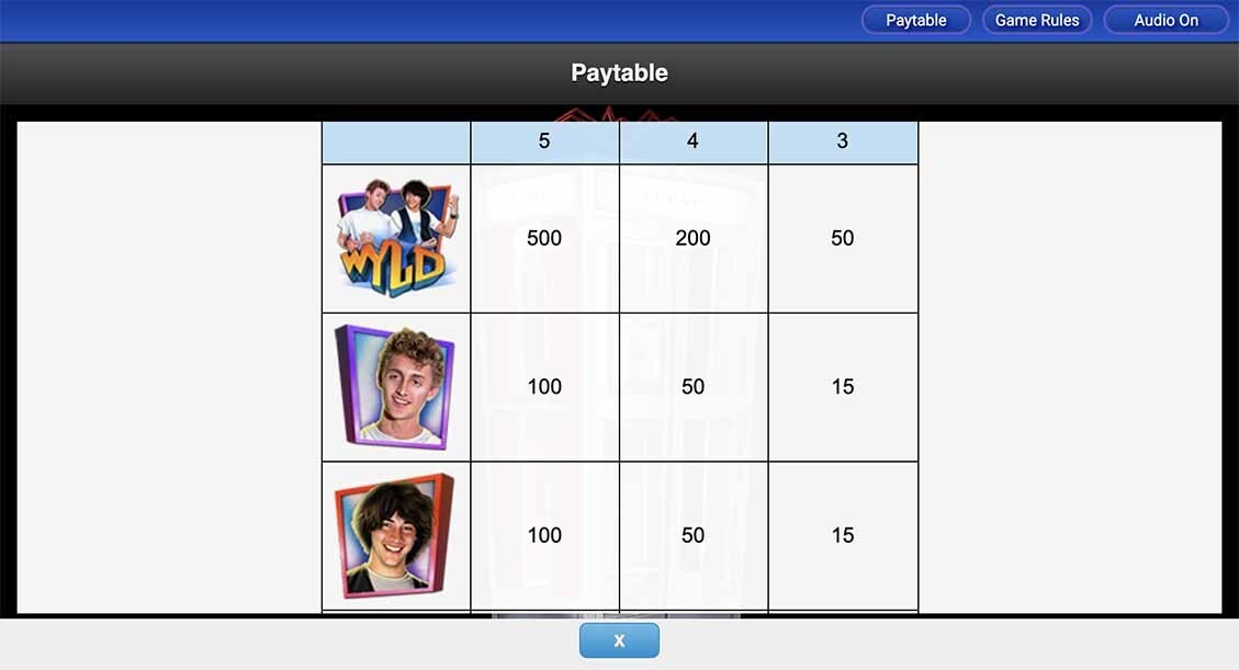Bill & Ted's Excellent Adventure Slot Paytable