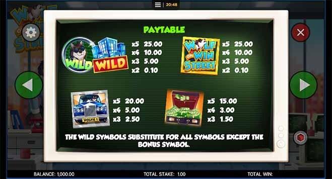 Wolf on Win Street Slot Paytable
